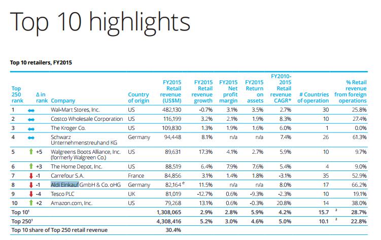 Топ-10 мировых ритейлеров по версии Deloitte.png