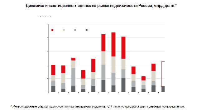 Динамика инвестсделок в России.png