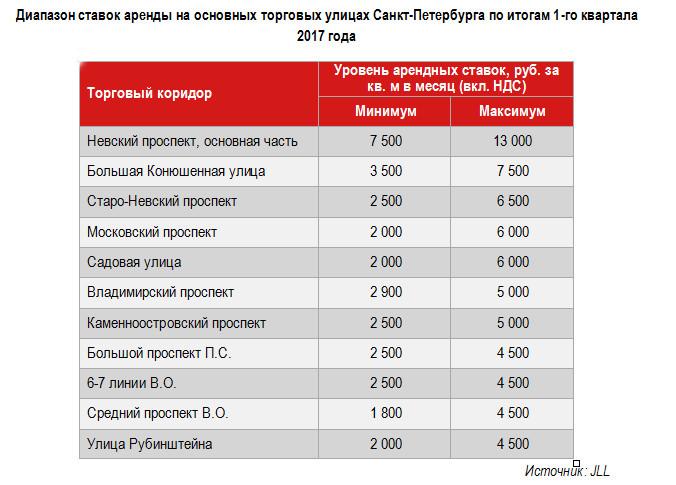 Ставки аренды в стрит-ритейле Санкт-Петербурга.png