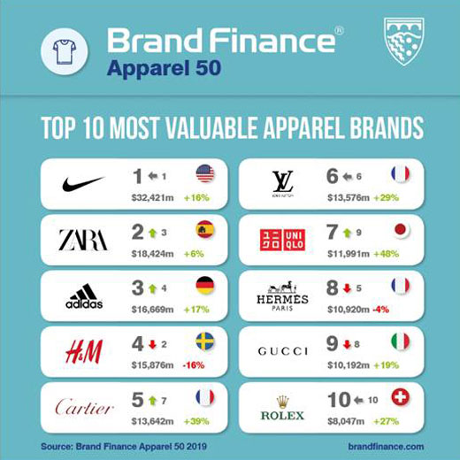 most-valuable-fashion-brands-2019-01.jpg