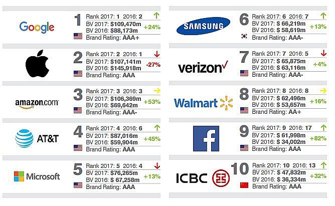 Top-10 брендов по версии Brand Finance 2017.jpg