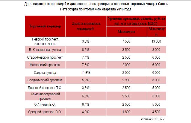 Уровень арендных ставок в стрит-ритейле Спб.png