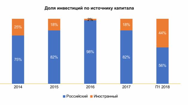 Объем вложений денег вПетербурге снизился на16%