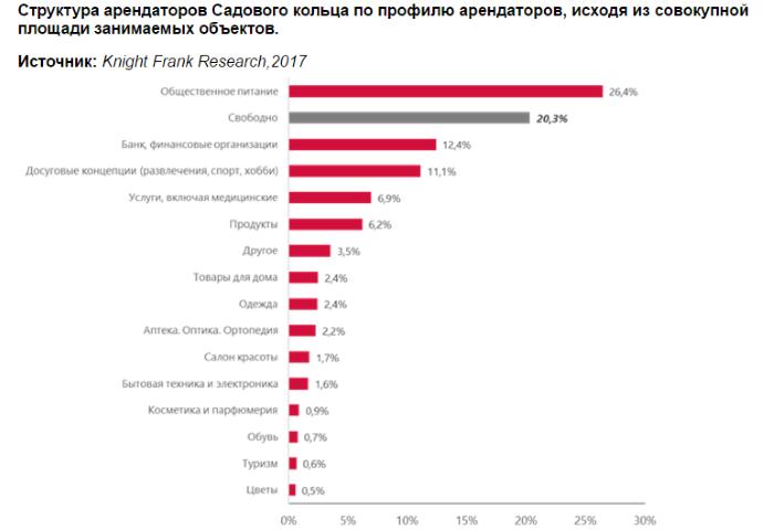 Структура арендаторов Садового кольца.png