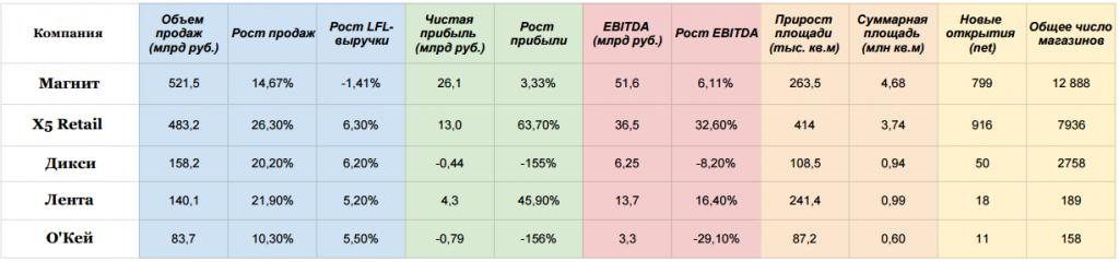 Ключевые показатели топ-5 по итогам 1П2016