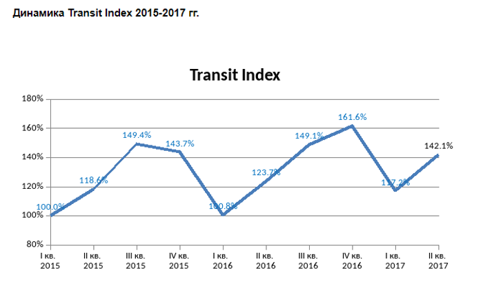 Динамика Transit Index.png
