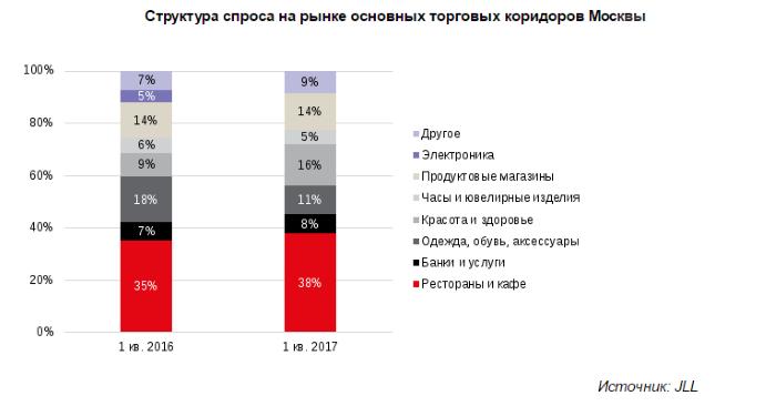 Московский стрит-ритейл привлекает новых арендаторов